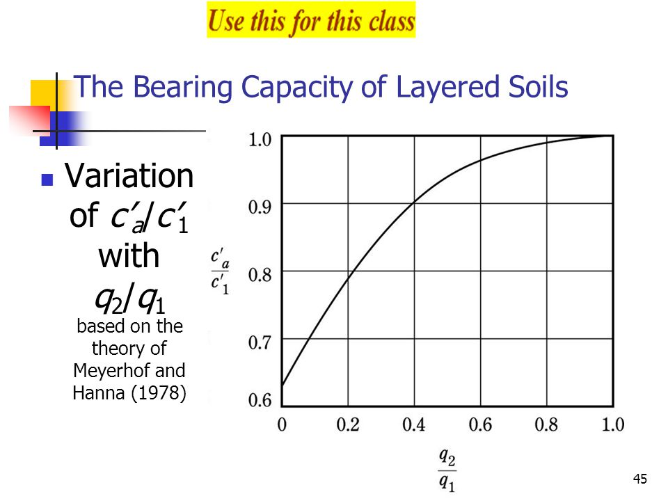 The Bearing Capacity of Layered Soils