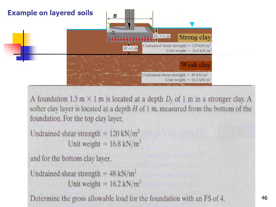 Example on layered soils