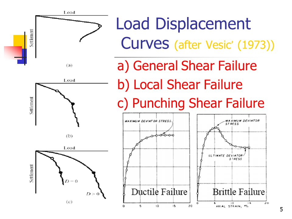 Load Displacement Curves (after Vesic' (1973))