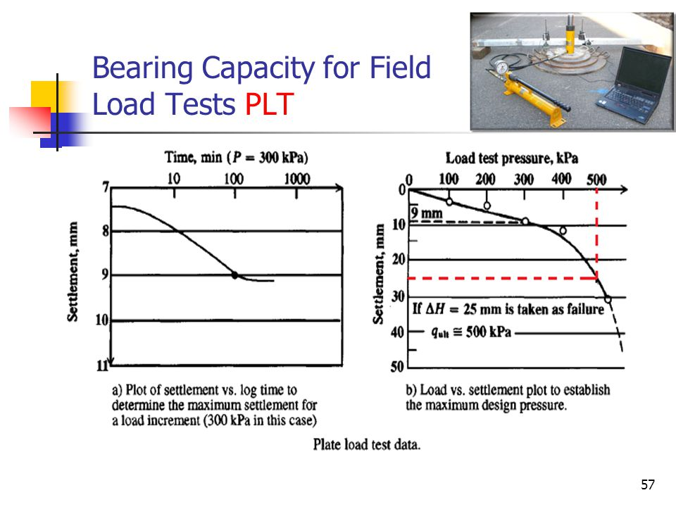 Bearing Capacity for Field Load Tests PLT