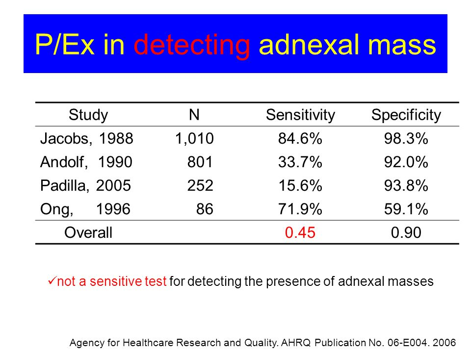 P Ex In Detecting Adnexal Mass