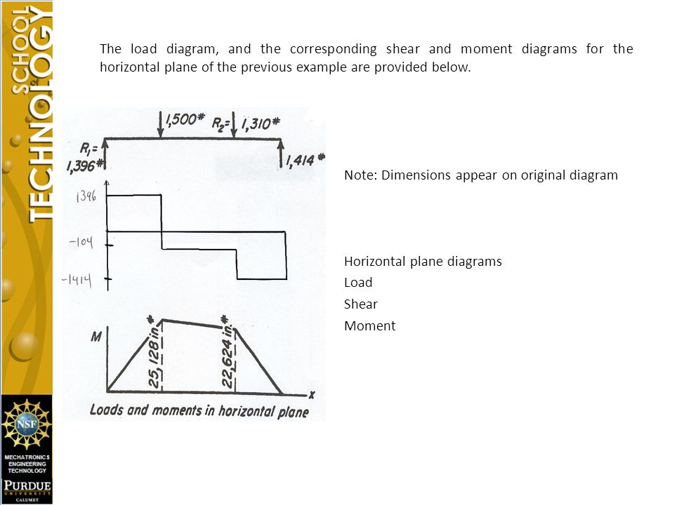 Shear And Moment Diagrams With Applications In Two Orthogonal Planes