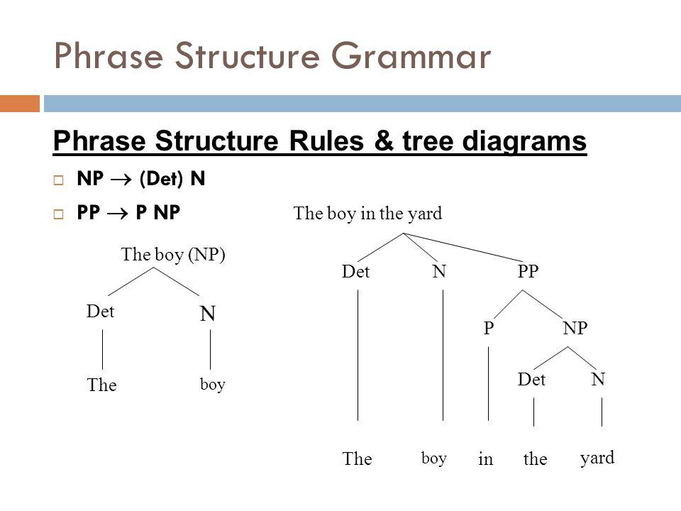Transformational grammar tree diagram circuit connection diagram historical linguistics 2 noam chomsky ppt video online download rh slideplayer com gang tree diagram gang ccuart Gallery