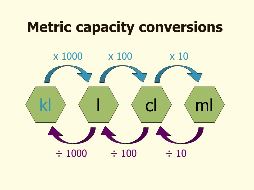 Metric Length Conversions Ppt Video Online Download