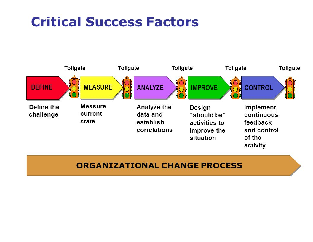 critical success factors of the coffee industry Critical success factor (csf) is a management term for an element that is necessary for an organization or project to achieve its missionalternative terms are key result area (kra) and key success factor (ksf) a csf is a critical factor or activity required for ensuring the success of a company or an organization.