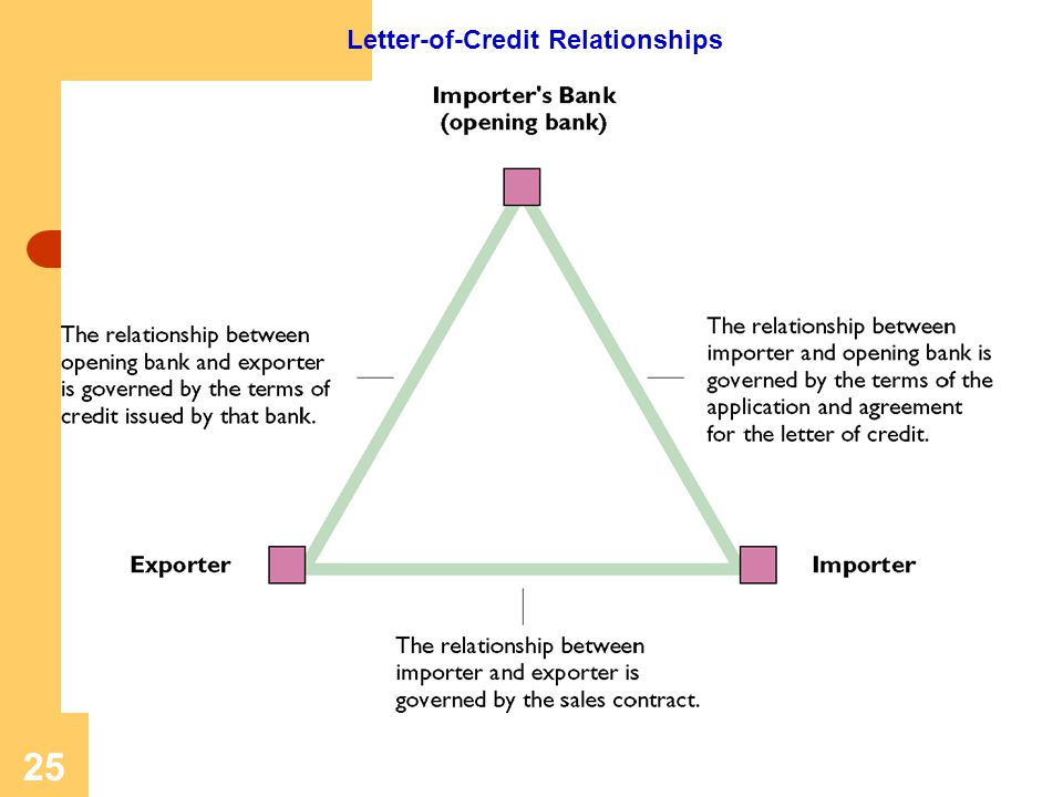 Letter-of-Credit Relationships