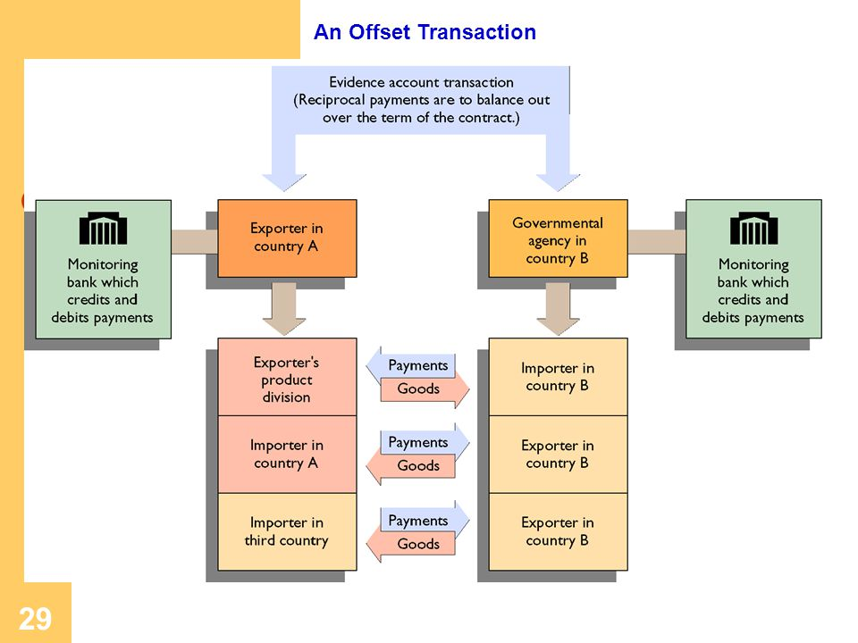 An Offset Transaction