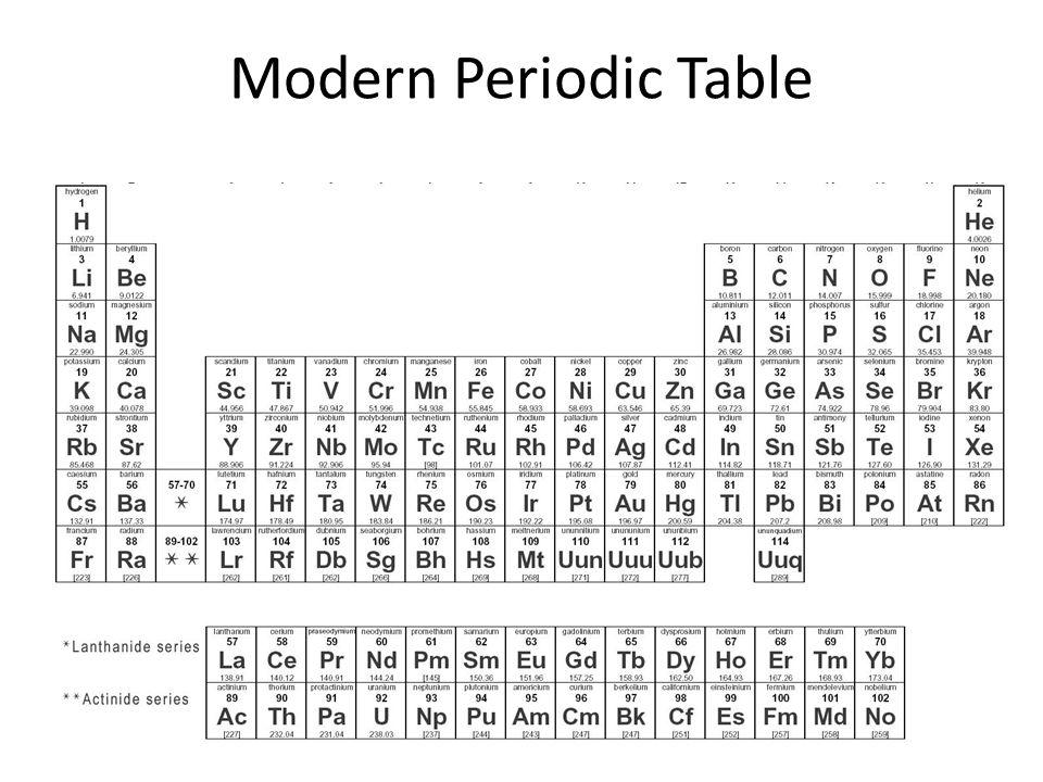 8 Modern Periodic Table