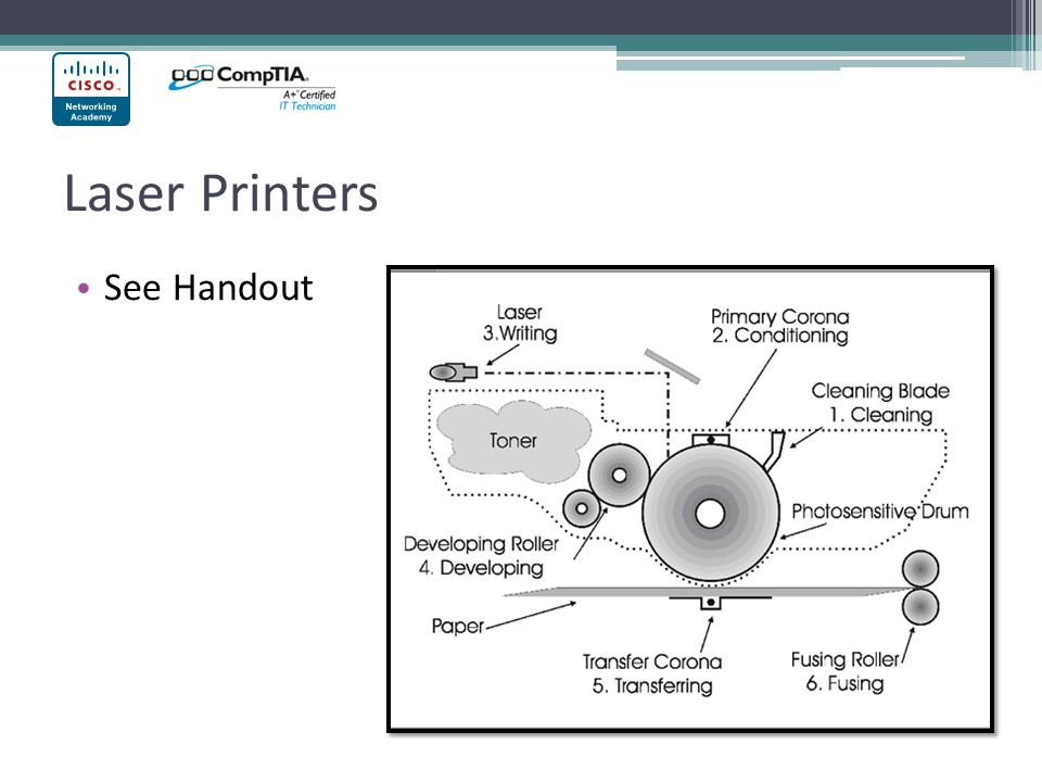 Comptia A Laser Printer Diagram - Wiring Diagram General