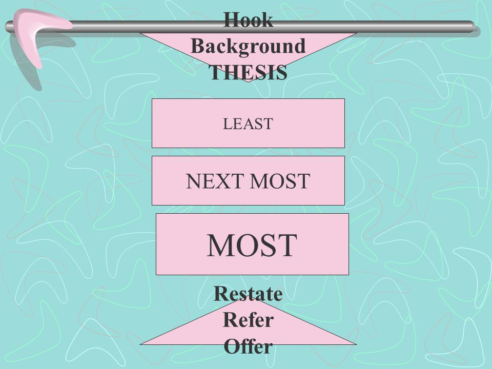 Hook Background THESIS LEAST NEXT MOST MOST Restate Refer Offer
