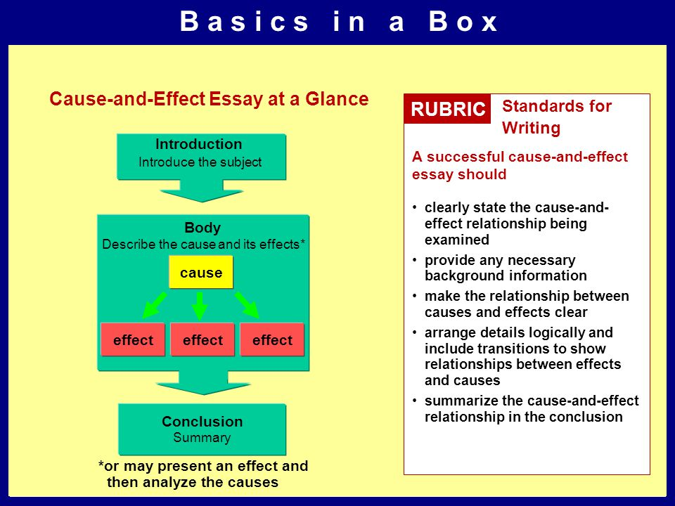 B a s i c s i n a B o x Cause-and-Effect Essay at a Glance RUBRIC