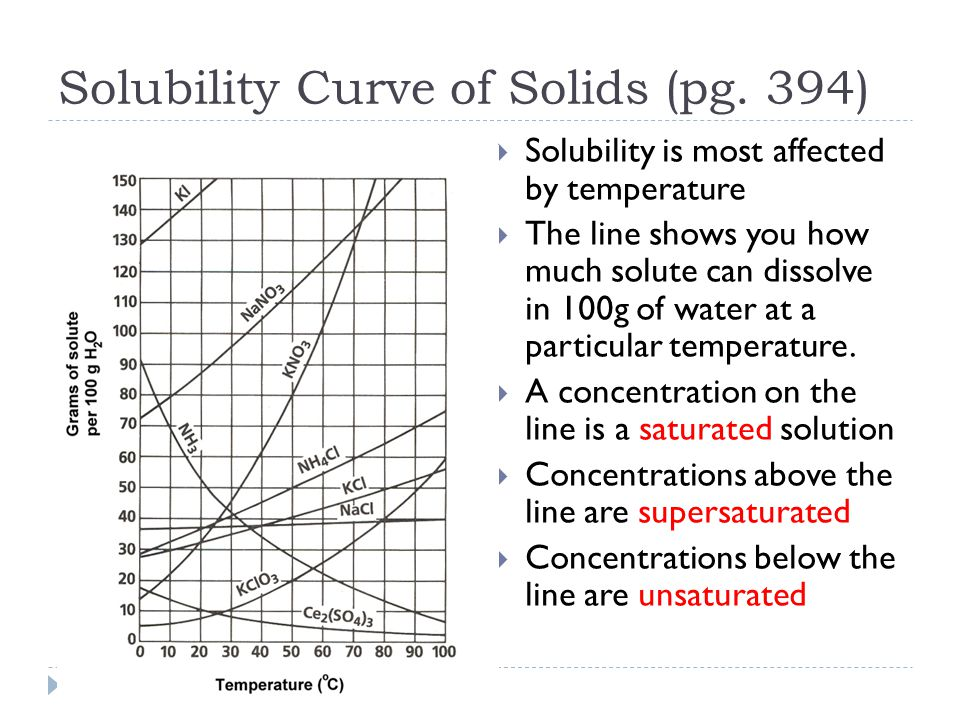 Solubility Section Ppt Download. Worksheet. Worksheet 12 3 Solubility Curves At Mspartners.co