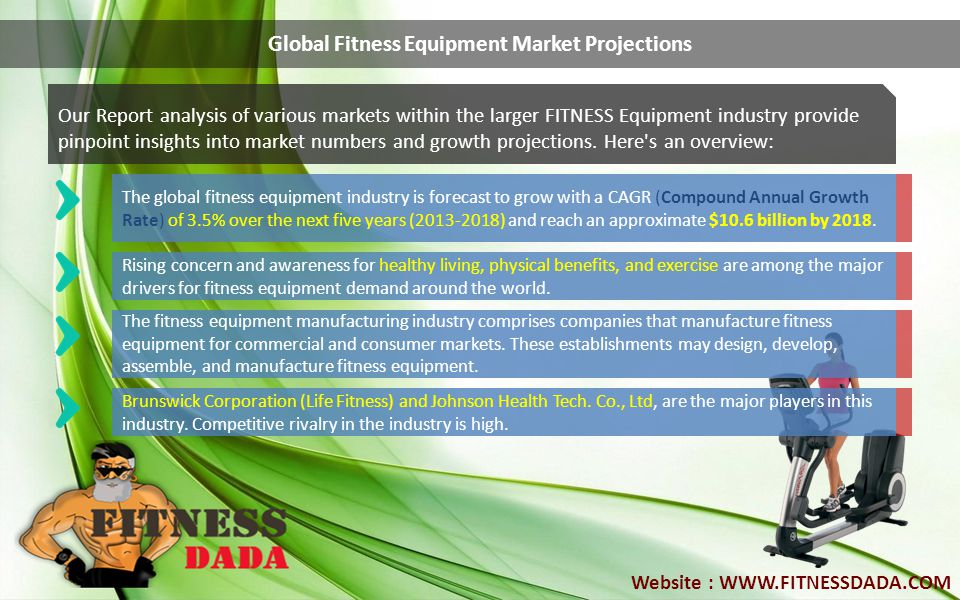 Global Fitness Equipment Market Projections