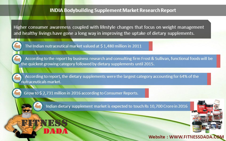 INDIA Bodybuilding Supplement Market Research Report