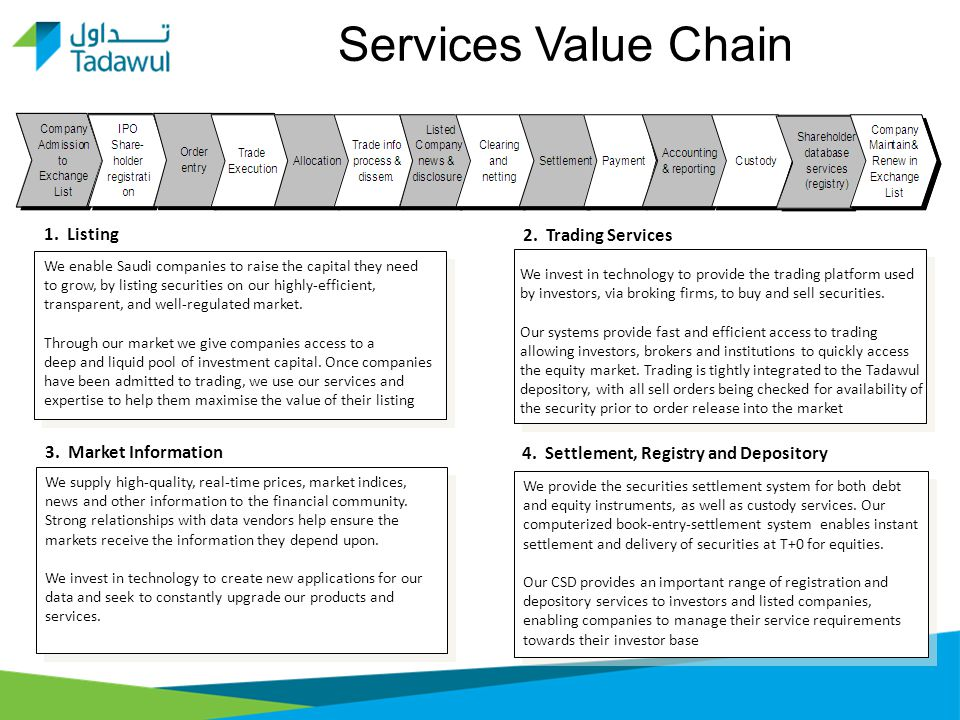 Tadawul CSD: Overview of New Services - ppt video online download