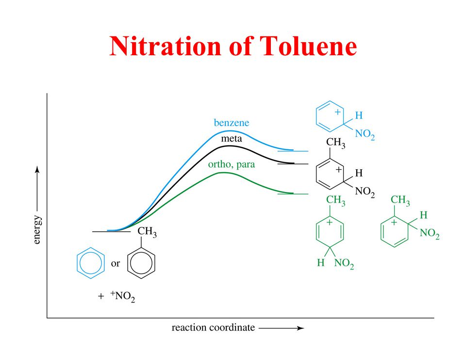 Chemistry Of Aromatic Compounds Ppt Video Online Download