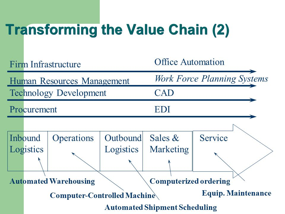 Value Chain Analysis And Sales Logistics Ppt Video