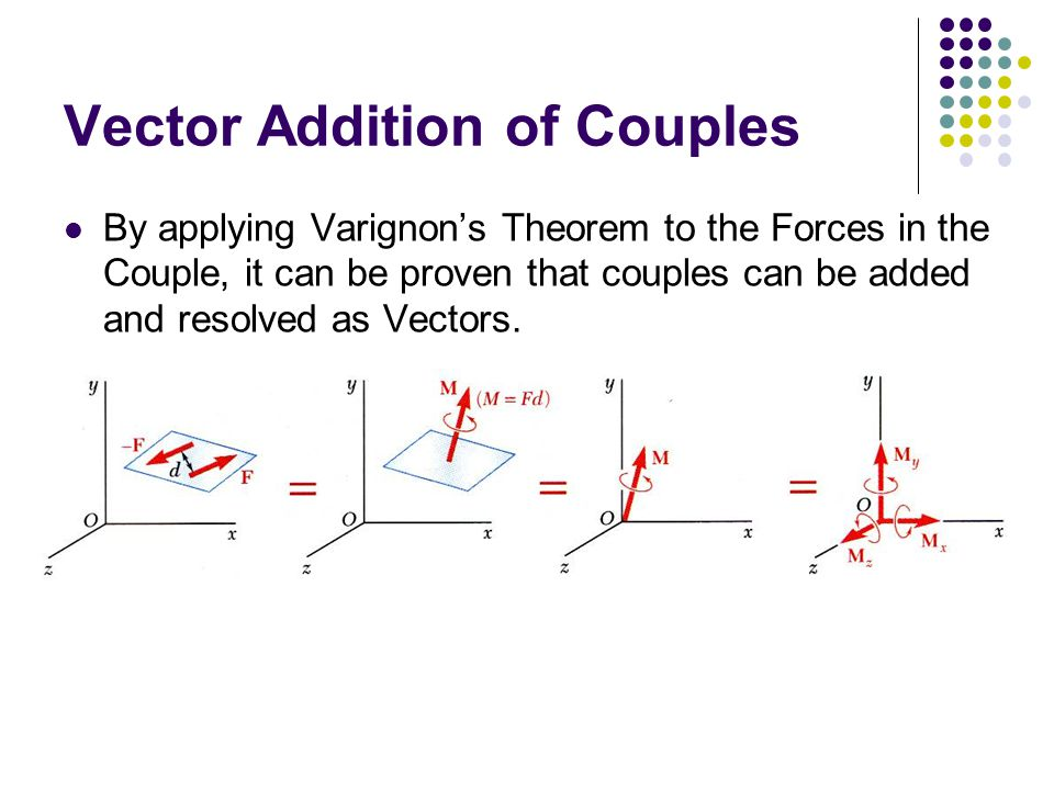 Vector Addition of Couples