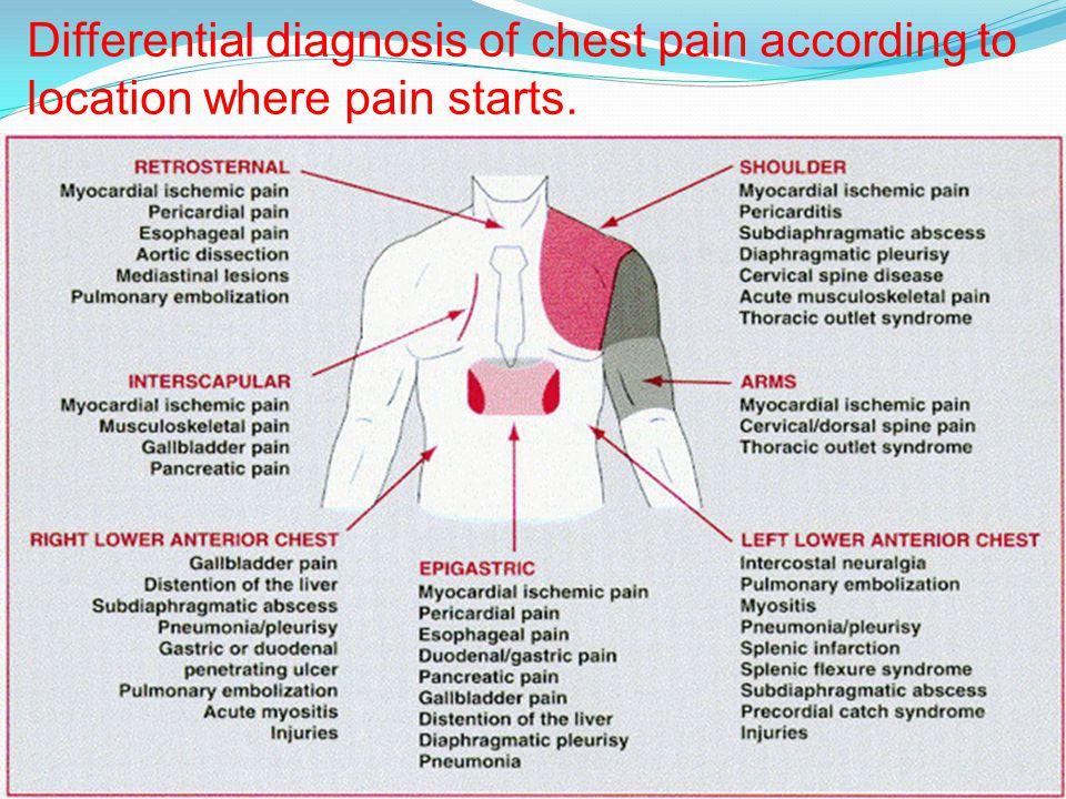 Ischemic Heart Disease Ppt Video Online Download
