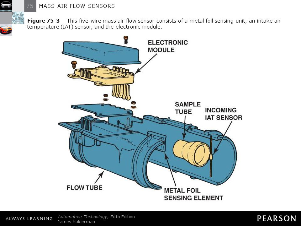 Figure 75-3 This five-wire mass air flow sensor consists of a metal foil sensing unit, an intake air temperature (IAT) sensor, and the electronic module.