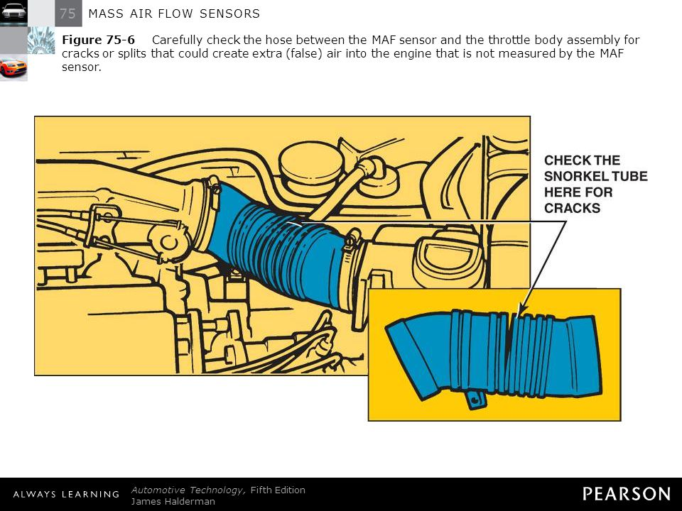 Figure 75-6 Carefully check the hose between the MAF sensor and the throttle body assembly for cracks or splits that could create extra (false) air into the engine that is not measured by the MAF sensor.