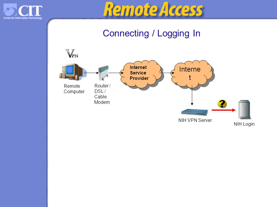 Understand the Technologies - ppt download