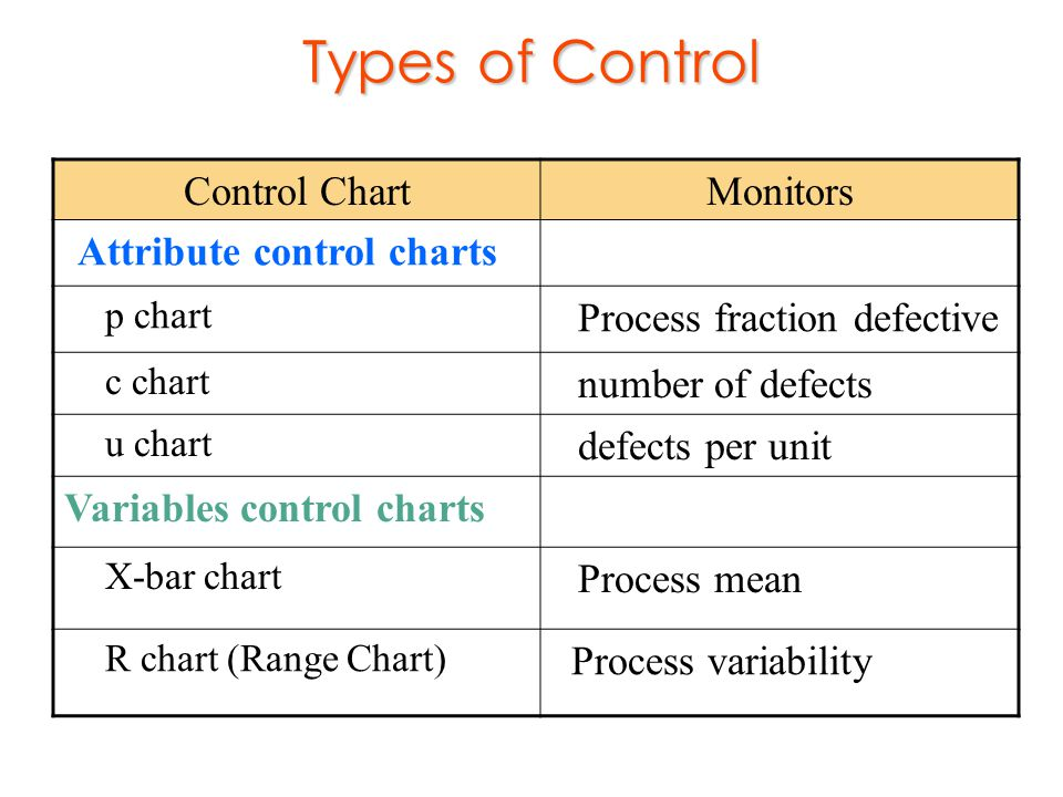 Types Of Control Chart Monitors Attribute Charts
