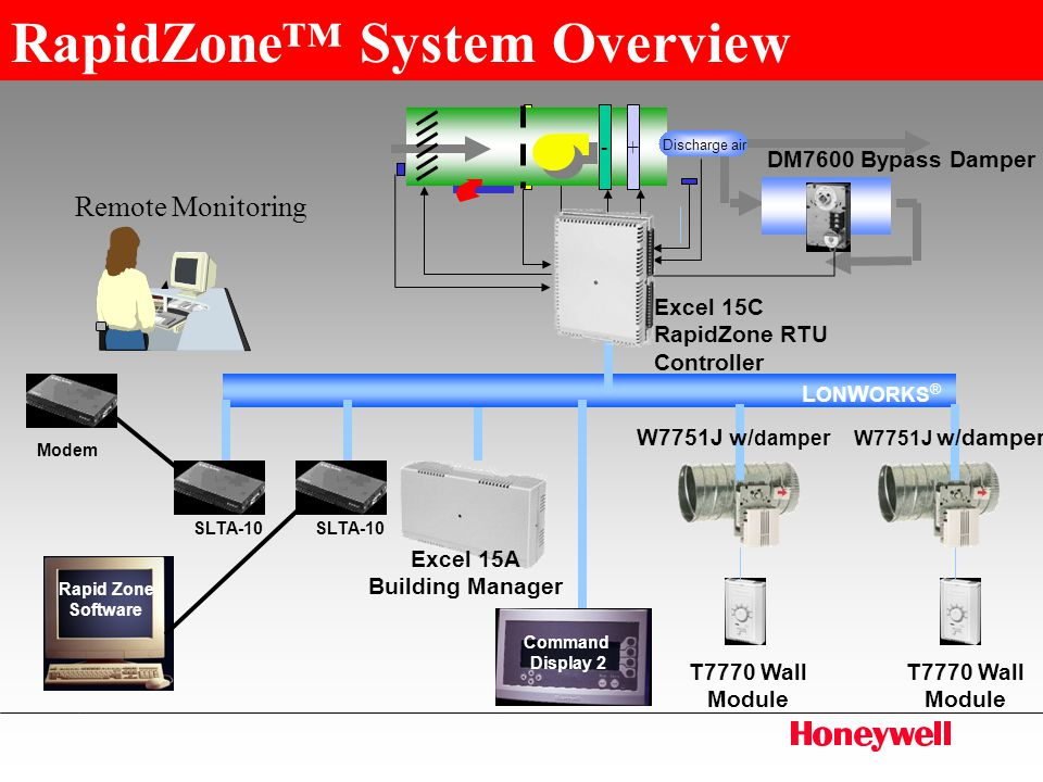 RapidZone™ Honeywell's Commercial Zoning Solution - ppt