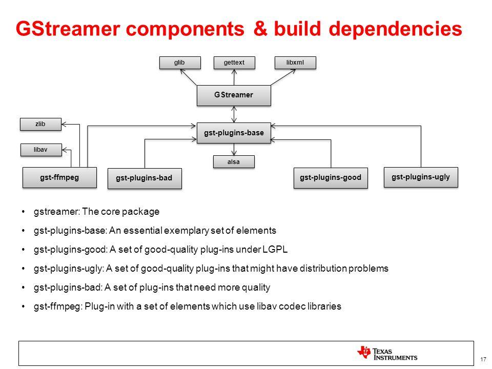 ARM based multimedia using GStreamer & FFmpeg - ppt video online