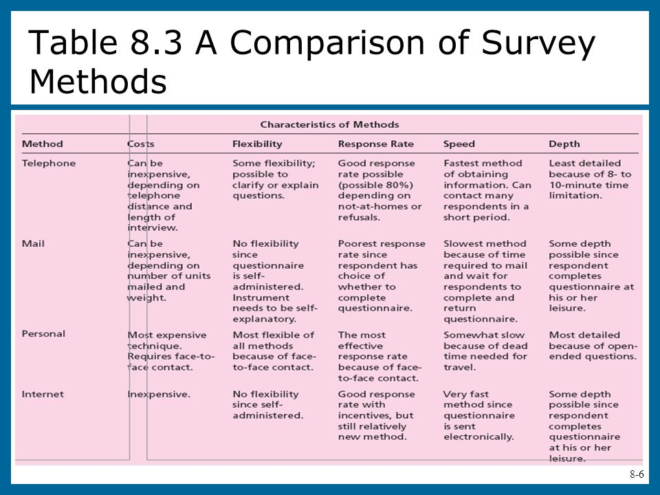 Table 8.3 A Comparison of Survey Methods