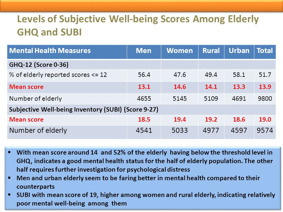 Levels of Subjective Well-being Scores Among Elderly GHQ and SUBI