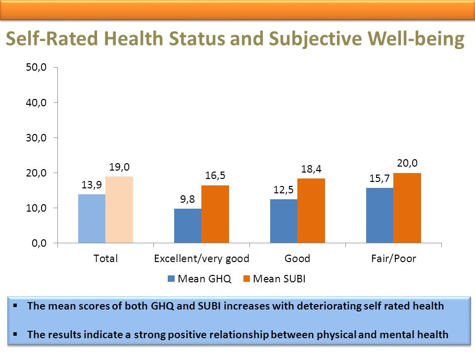 Self-Rated Health Status and Subjective Well-being