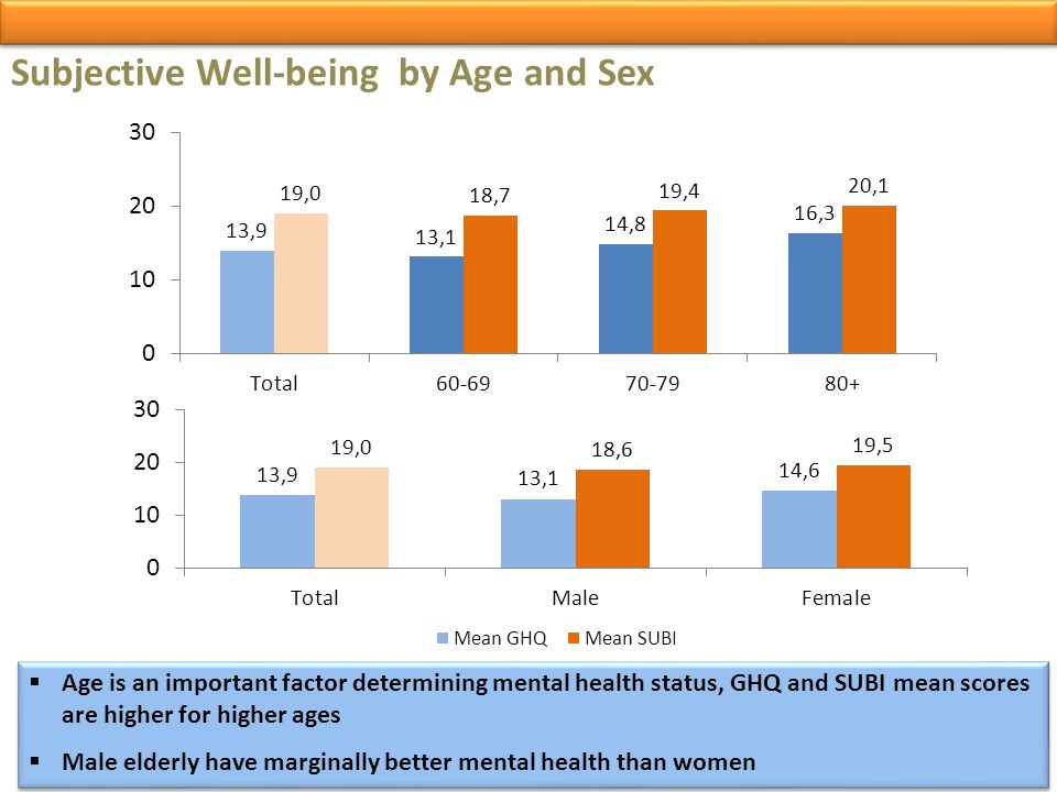 Subjective Well-being by Age and Sex