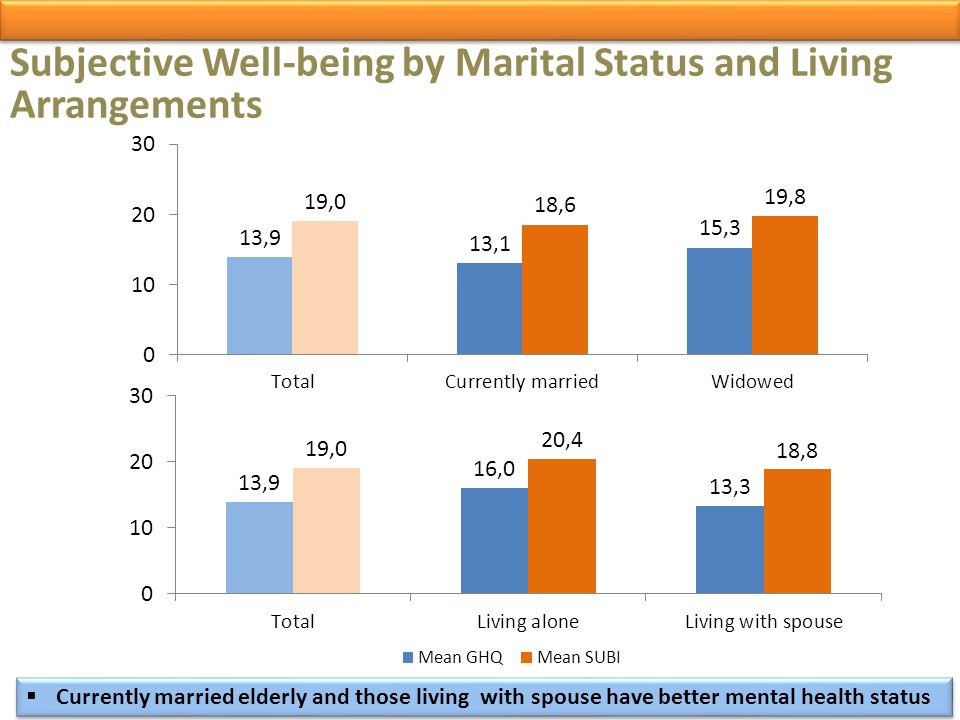 Subjective Well-being by Marital Status and Living Arrangements