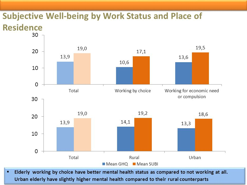 Subjective Well-being by Work Status and Place of Residence