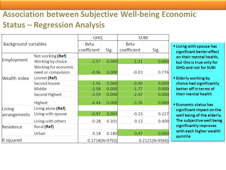 Association between Subjective Well-being Economic Status – Regression Analysis