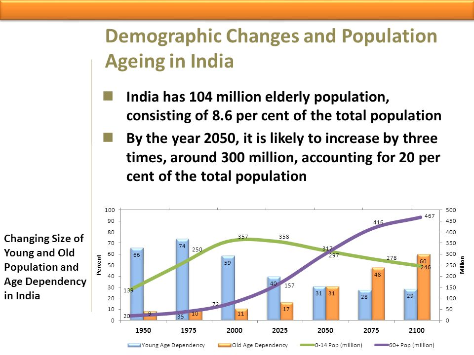 Demographic Changes and Population Ageing in India