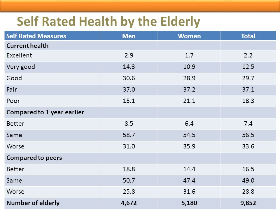 Self Rated Health by the Elderly