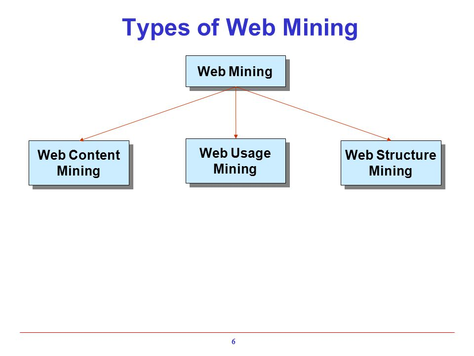 notes on web usage mining Slow acceptance and use in the museum field mi, 03  mining of massive datasets  download books chapter 10 study notes docx flancoore , download books chapter.