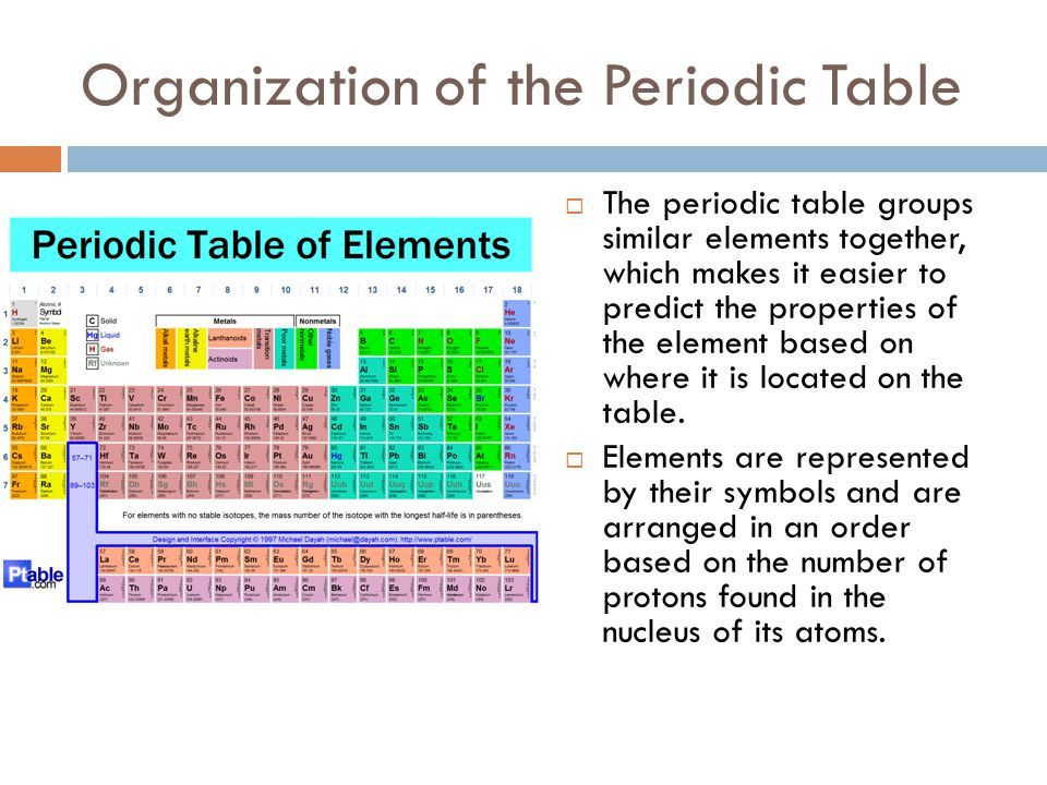 Chapter 3 atoms and the periodic table ppt video online download organization of the periodic table urtaz Choice Image