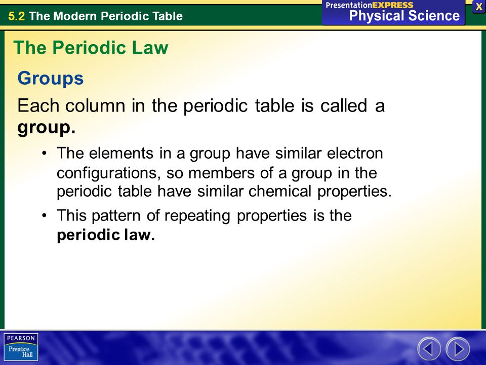 Each column in the periodic table is called a group.
