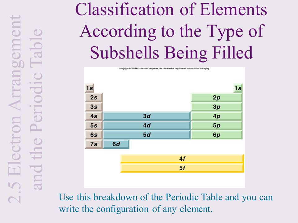 The structure of the atom and the periodic table ppt download 25 electron arrangement and the periodic table urtaz Gallery