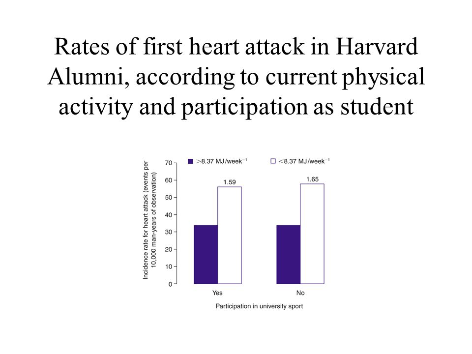 Rates of first heart attack in Harvard Alumni, according to current physical activity and participation as student