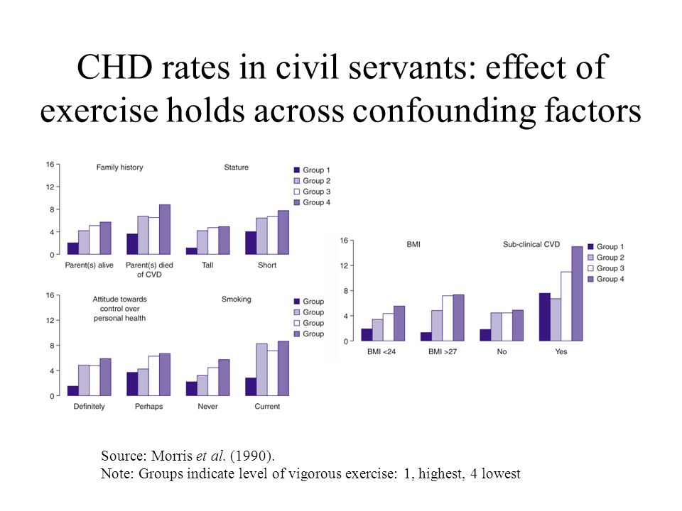 CHD rates in civil servants: effect of exercise holds across confounding factors