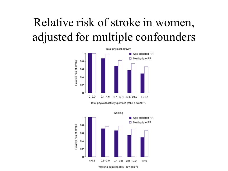 Relative risk of stroke in women, adjusted for multiple confounders