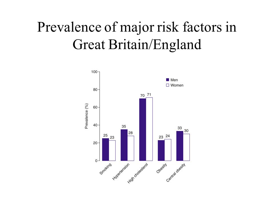 Prevalence of major risk factors in Great Britain/England