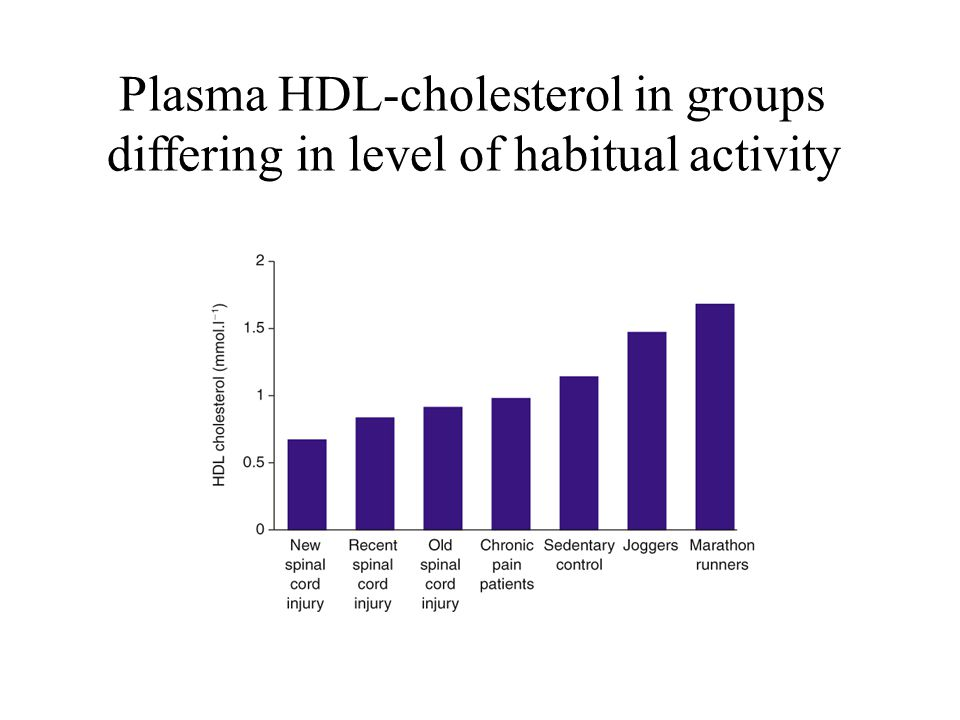 Plasma HDL-cholesterol in groups differing in level of habitual activity