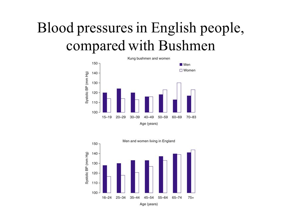 Blood pressures in English people, compared with Bushmen