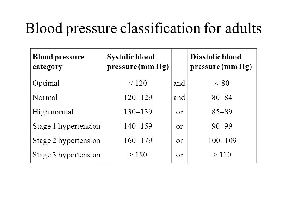Blood pressure classification for adults