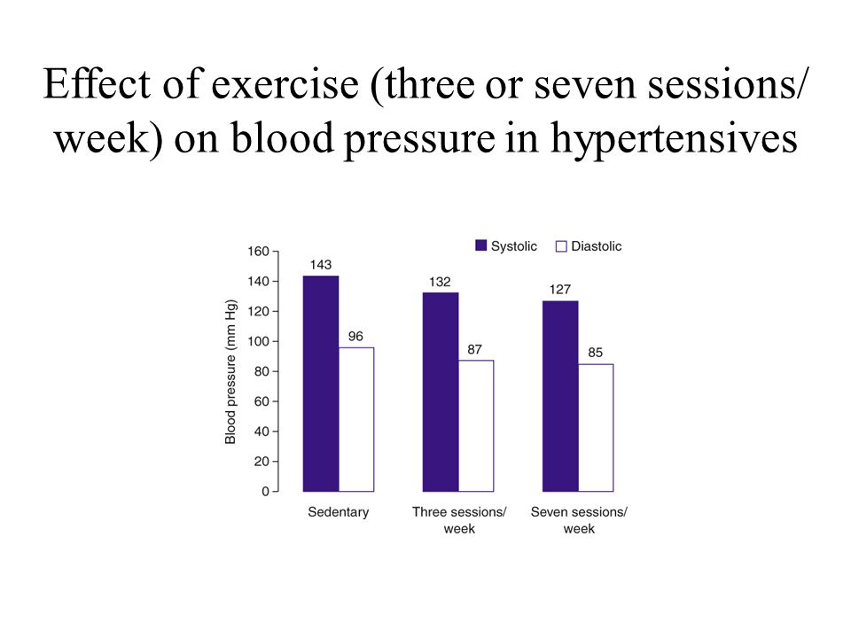 Effect of exercise (three or seven sessions/ week) on blood pressure in hypertensives